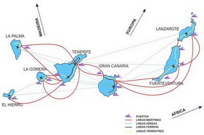 EJE TRANSINSULAR DE TRANSPORTE DE CANARIAS